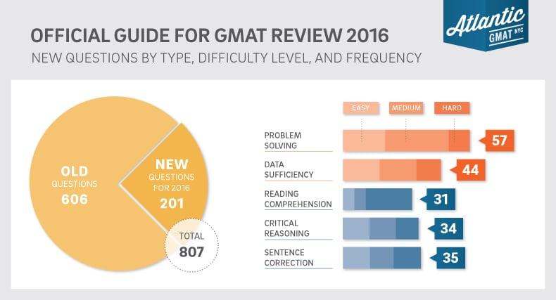 GMAT Official Guide 2016 Graph