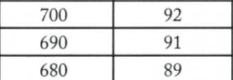 690 GMAT Percentile Score
