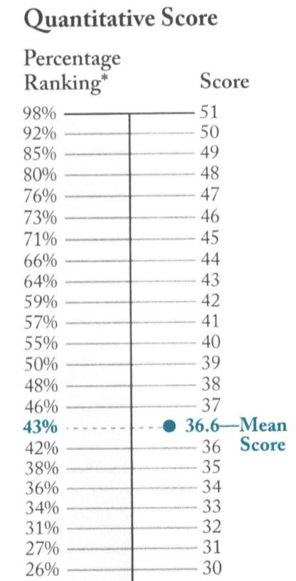 GMAT Percentiles Grid 2009