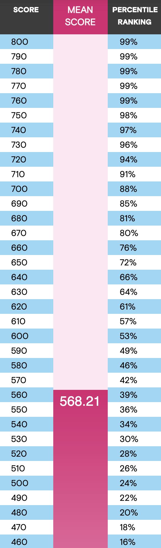 GMAT Percentiles Chart 2018 to 2020