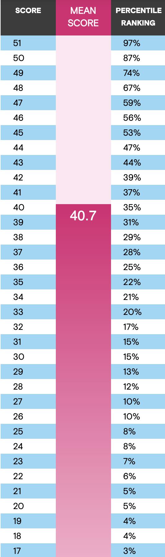 GMAT Quant Percentiles Chart 2020