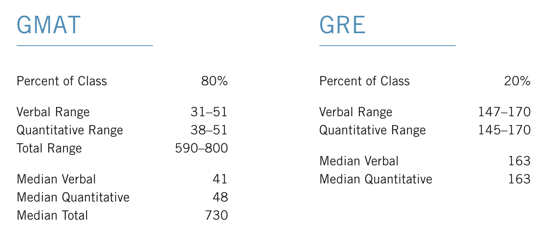 HBS GRE Median Scores Chart
